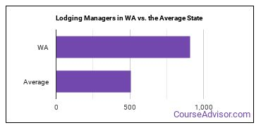 Lodging Managers in WA vs. the Average State