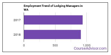 Lodging Managers in WA Employment Trend