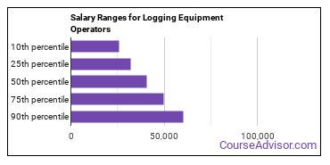 Salary Ranges for Logging Equipment Operators