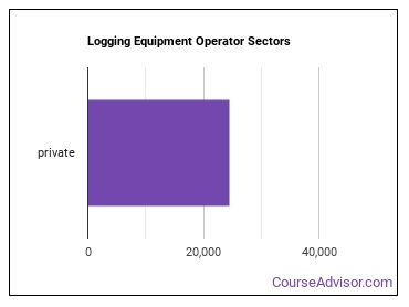 Logging Equipment Operator Sectors