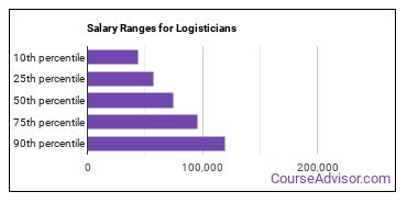 Salary Ranges for Logisticians