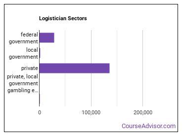 Logistician Sectors