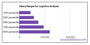 Salary Ranges for Logistics Analysts