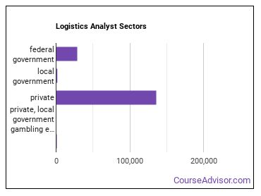 Logistics Analyst Sectors