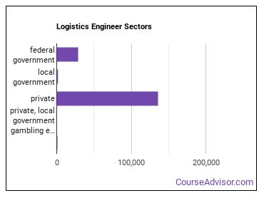 Logistics Engineer Sectors