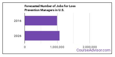 Forecasted Number of Jobs for Loss Prevention Managers in U.S.