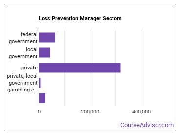 Loss Prevention Manager Sectors