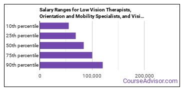 Salary Ranges for Low Vision Therapists, Orientation and Mobility Specialists, and Vision Rehabilitation Therapists