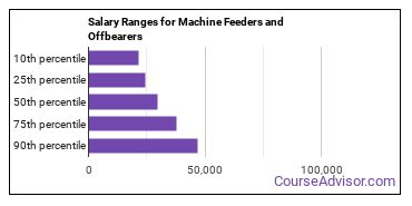 Salary Ranges for Machine Feeders and Offbearers