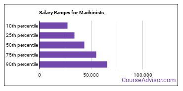 Salary Ranges for Machinists