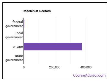 Machinist Sectors