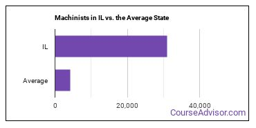 Machinists in IL vs. the Average State