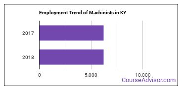 Machinists in KY Employment Trend