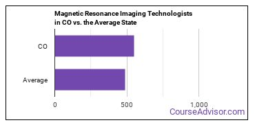 Magnetic Resonance Imaging Technologists in CO vs. the Average State