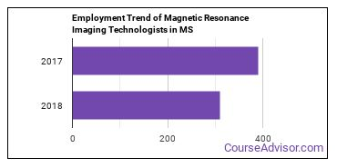 Magnetic Resonance Imaging Technologists in MS Employment Trend