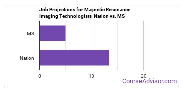 Job Projections for Magnetic Resonance Imaging Technologists: Nation vs. MS