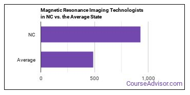Magnetic Resonance Imaging Technologists in NC vs. the Average State