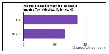 Job Projections for Magnetic Resonance Imaging Technologists: Nation vs. NC