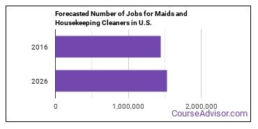 Forecasted Number of Jobs for Maids and Housekeeping Cleaners in U.S.