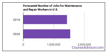Forecasted Number of Jobs for Maintenance and Repair Workers in U.S.