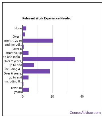 Maintenance & Repair Worker Work Experience