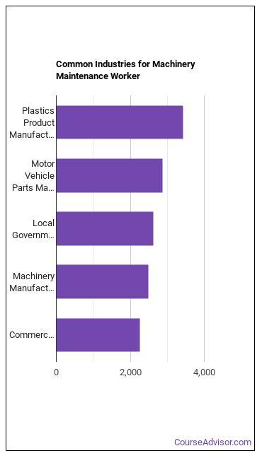 Machinery Maintenance Worker Industries