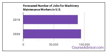 Forecasted Number of Jobs for Machinery Maintenance Workers in U.S.
