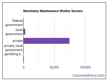 Machinery Maintenance Worker Sectors
