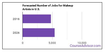 Forecasted Number of Jobs for Makeup Artists in U.S.