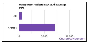 Management Analysts in AK vs. the Average State