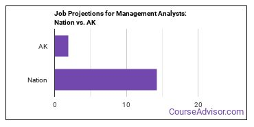Job Projections for Management Analysts: Nation vs. AK