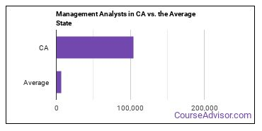 Management Analysts in CA vs. the Average State