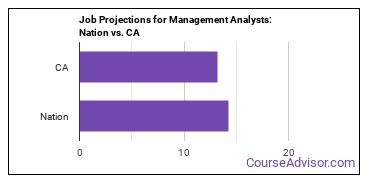 Job Projections for Management Analysts: Nation vs. CA