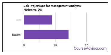 Job Projections for Management Analysts: Nation vs. DC