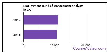 Management Analysts in GA Employment Trend