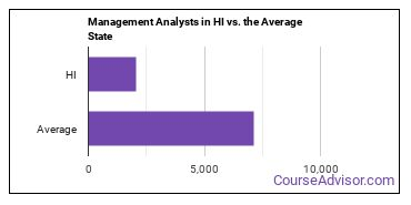 Management Analysts in HI vs. the Average State
