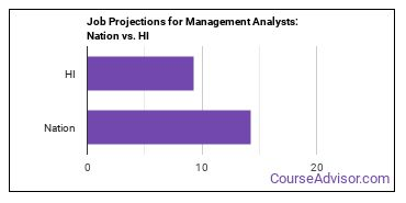 Job Projections for Management Analysts: Nation vs. HI