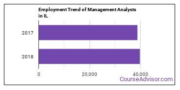 Management Analysts in IL Employment Trend