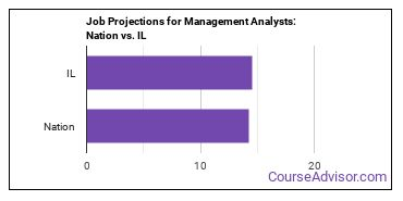 Job Projections for Management Analysts: Nation vs. IL