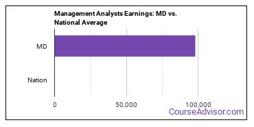 Management Analysts Earnings: MD vs. National Average