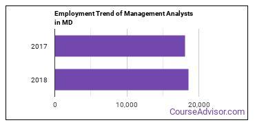 Management Analysts in MD Employment Trend
