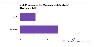 Job Projections for Management Analysts: Nation vs. MD