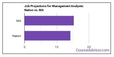 Job Projections for Management Analysts: Nation vs. MA