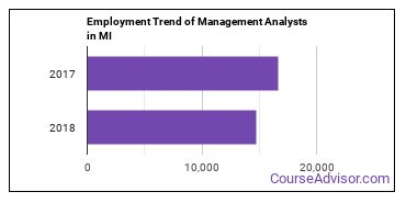 Management Analysts in MI Employment Trend