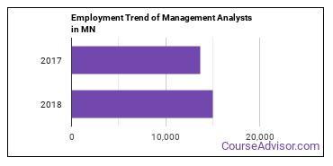 Management Analysts in MN Employment Trend