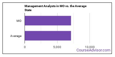 Management Analysts in MO vs. the Average State