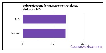 Job Projections for Management Analysts: Nation vs. MO