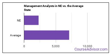 Management Analysts in NE vs. the Average State