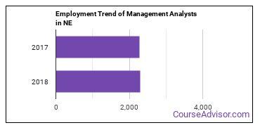 Management Analysts in NE Employment Trend