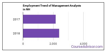 Management Analysts in NH Employment Trend